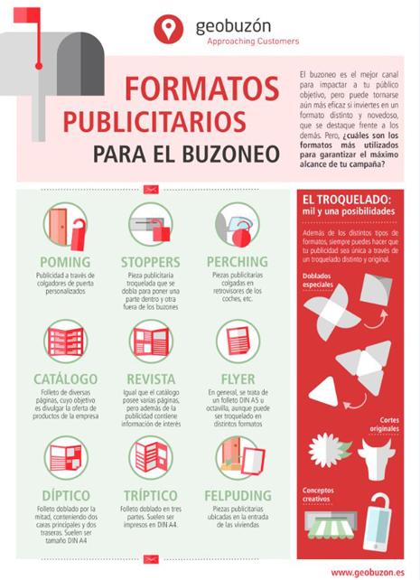 formatos publicitarios marketing directo