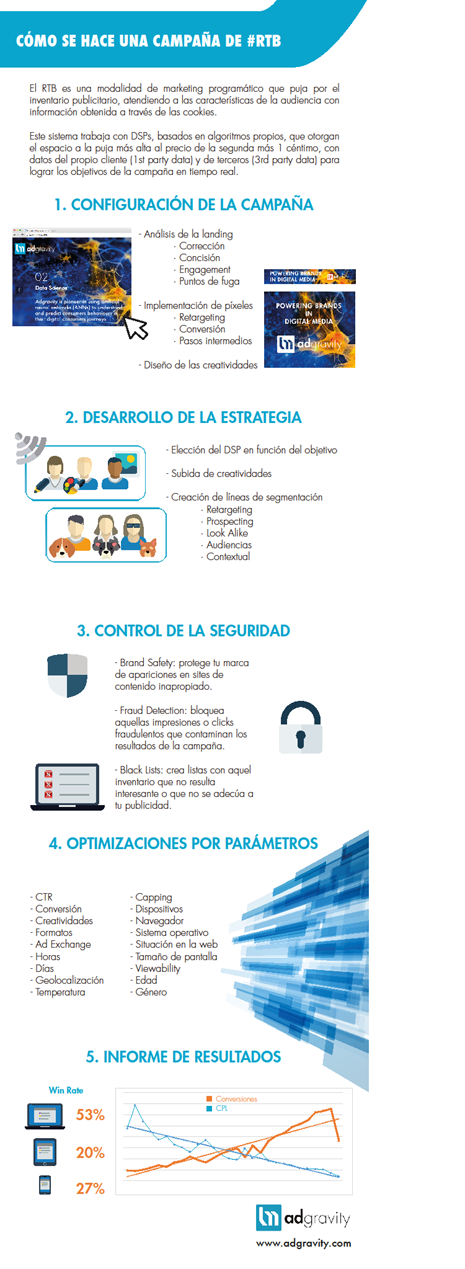 info marketing programatica