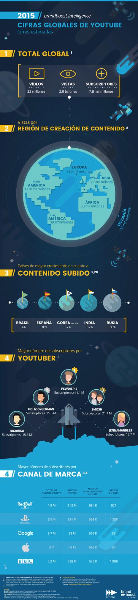 infografía 22