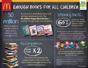 McDonald's cambia los juguetes de su Happy Meal por libros