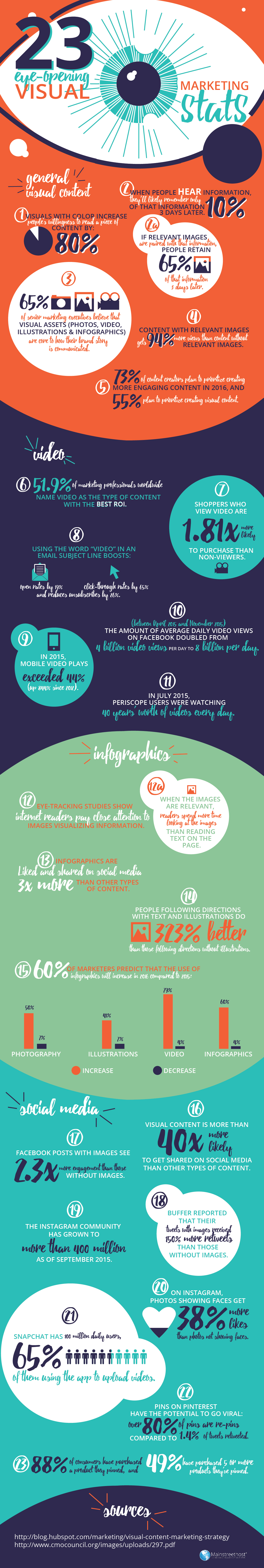 23-visual-content-stats-infographic-1.jpg