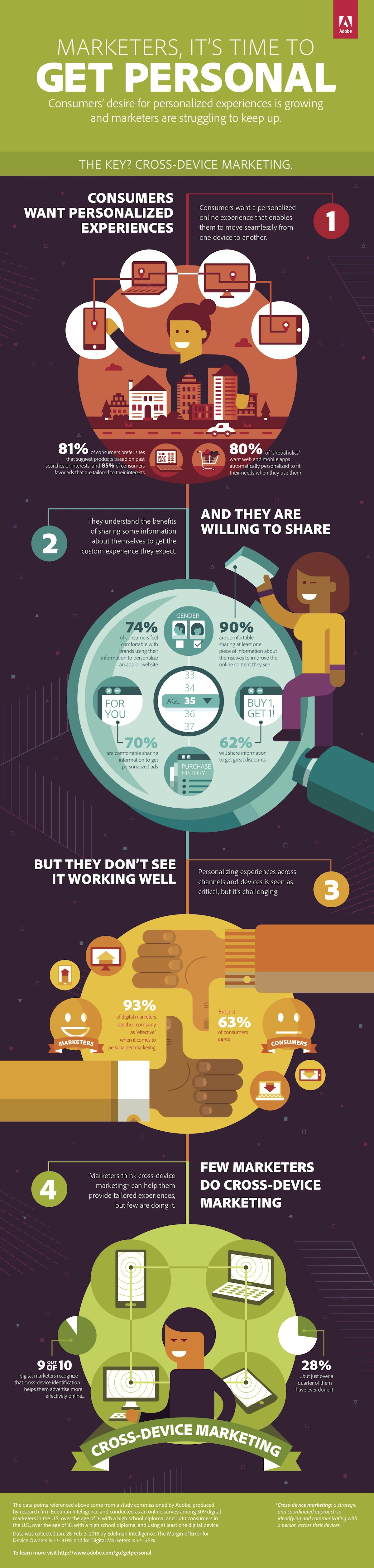 Adobe-Get-Personal-Infographic