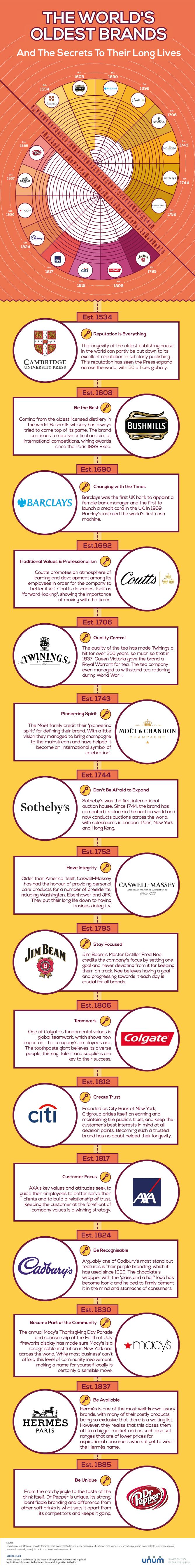 The-Worlds-Oldest-Brands-v.7.0-735953-edited