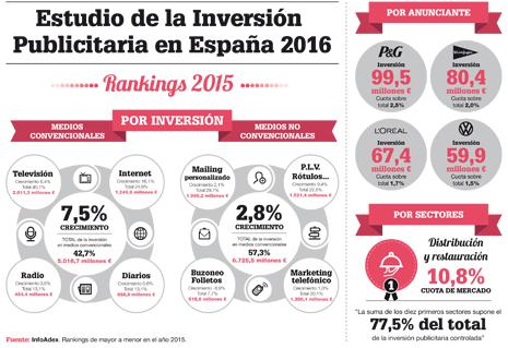 INFOGRAFIA_Estudio de la inversio´n publicitaria en Espan~a 2016