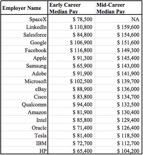 sueldos medios empresas tecnológicas Silicon Valley
