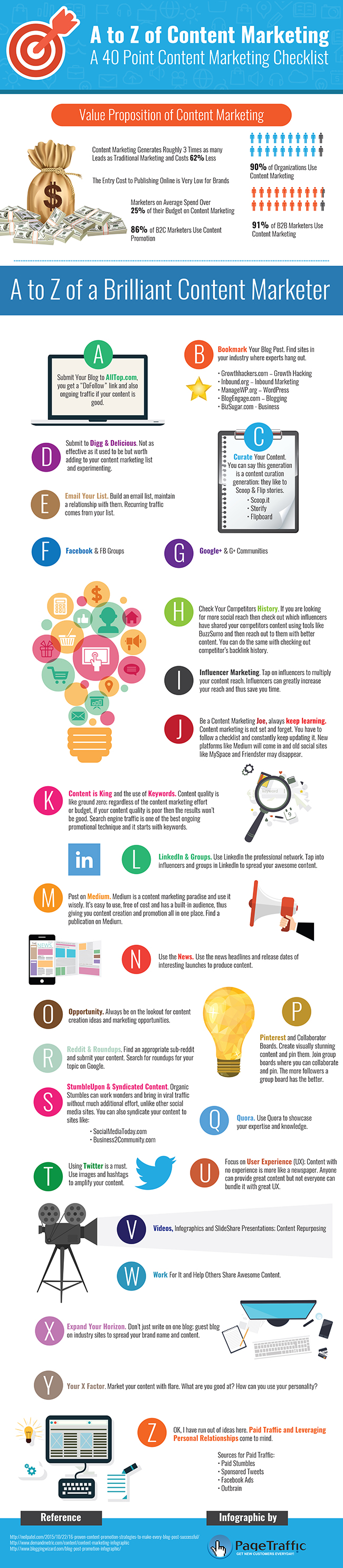 Content-Marketing-A-Z