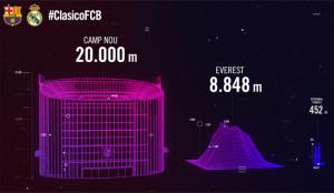 FC Barcelona y DoubleYou diseñan un Camp Nou con capacidad para todos los aficionados