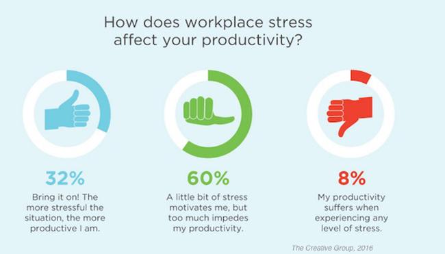 estrés en el trabajo 2