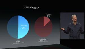 Parece que Apple por fin podría renombrar OS X como, ¿MacOS?