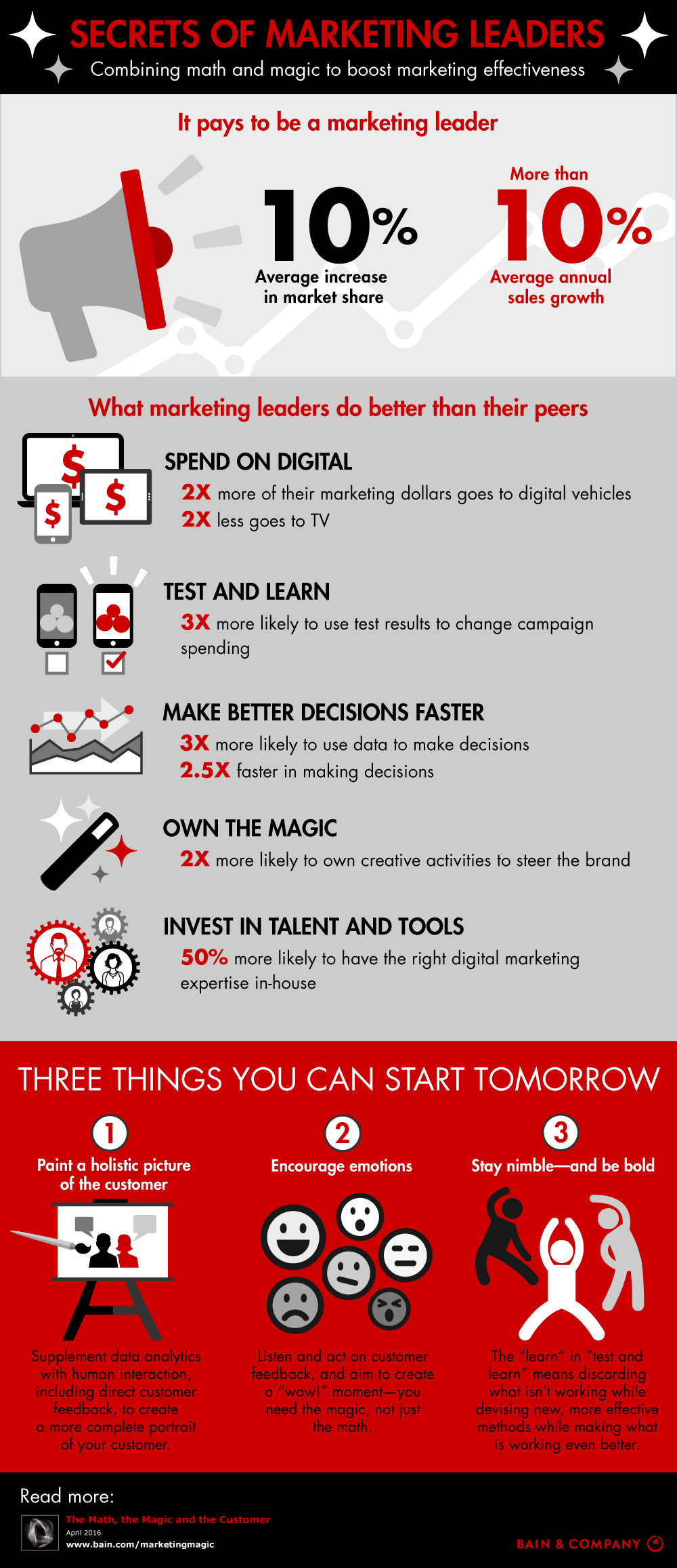 secrets-of-marketing-leaders-infographic