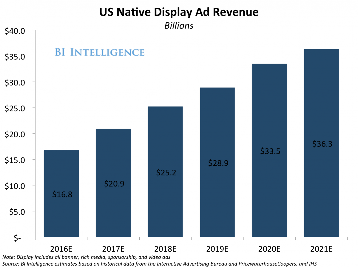 bii us display ad rev 2016