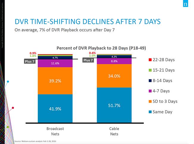dvr-time-shift