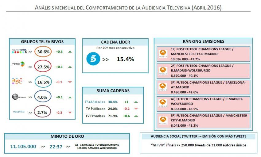 No hay quien pueda con Telecinco (ni siquiera la Champions): encadena 20 meses como líder