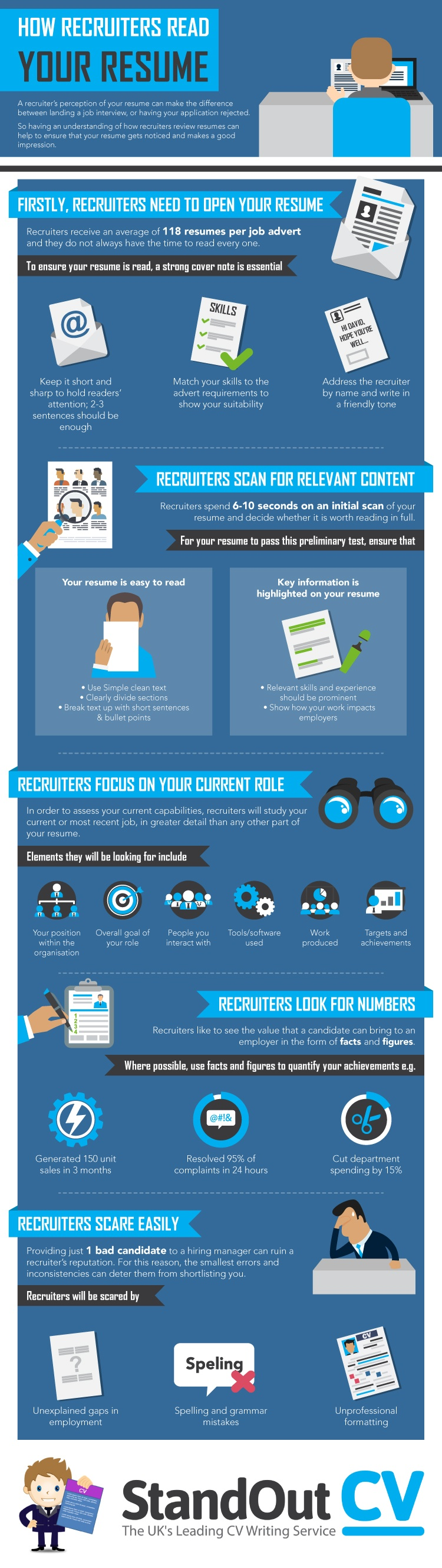 how-recruiters-read-your-resume-infographic