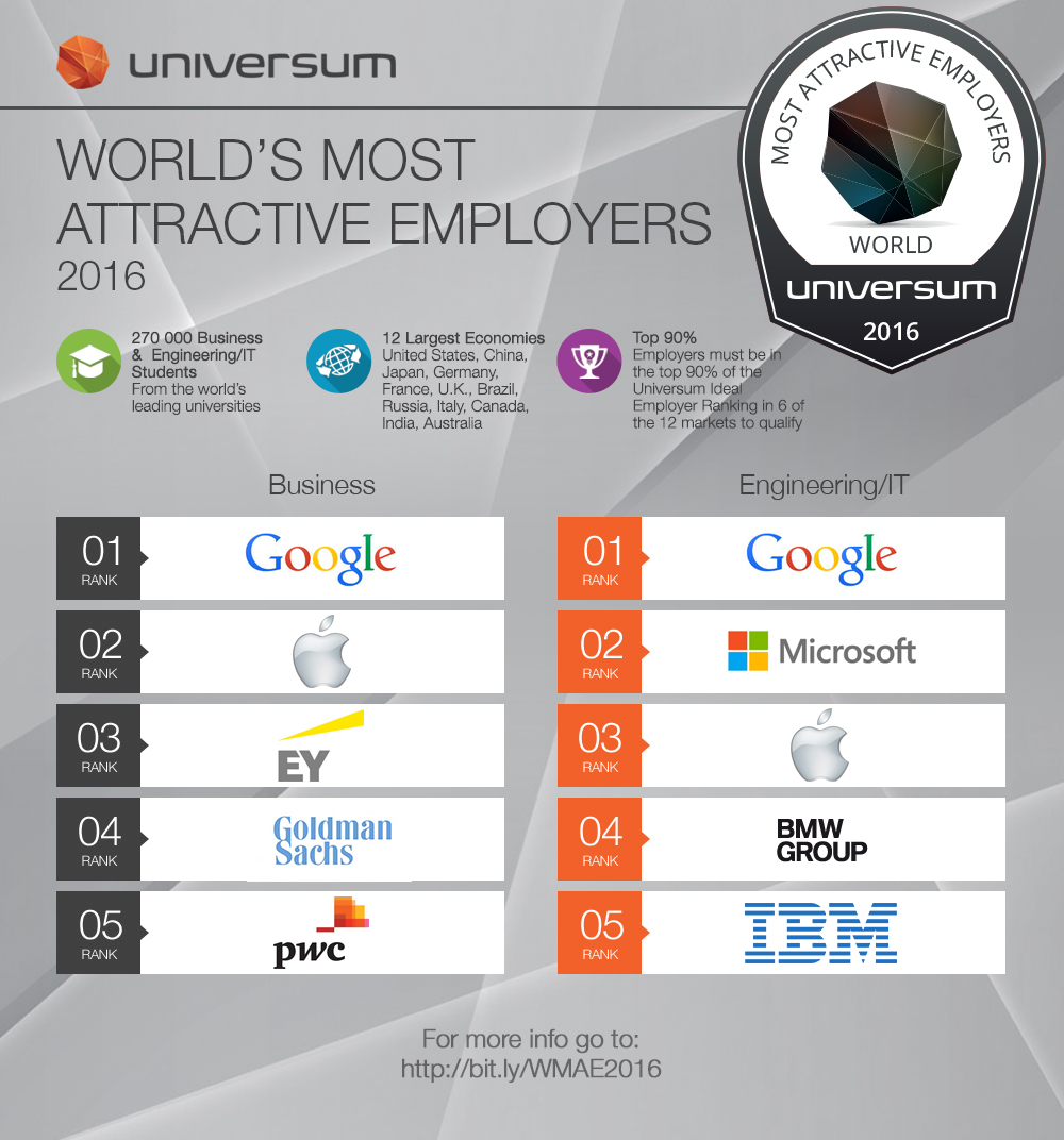 2016 WMAE Top 5 Employer Infograph