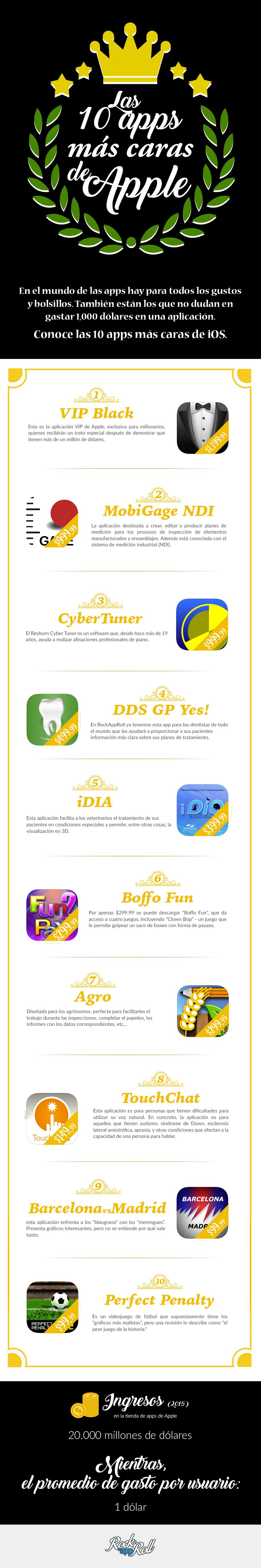 Apps más caras de iOS