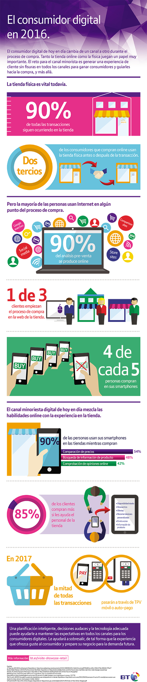 16010_Digital_retail_infographic_1.1