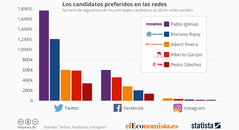 candidatos-twitter-fb-ig-logo