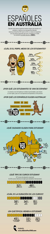 españoles infografia
