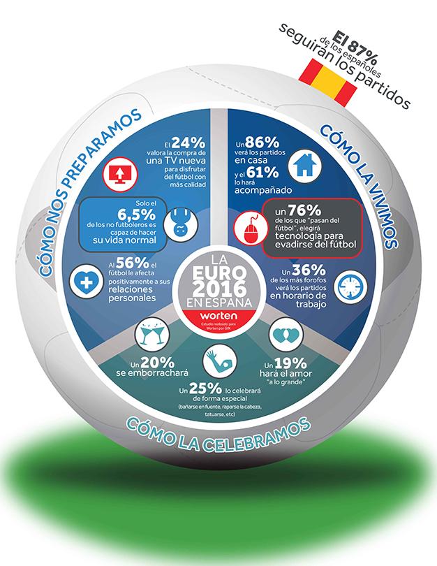 eurocopa worten