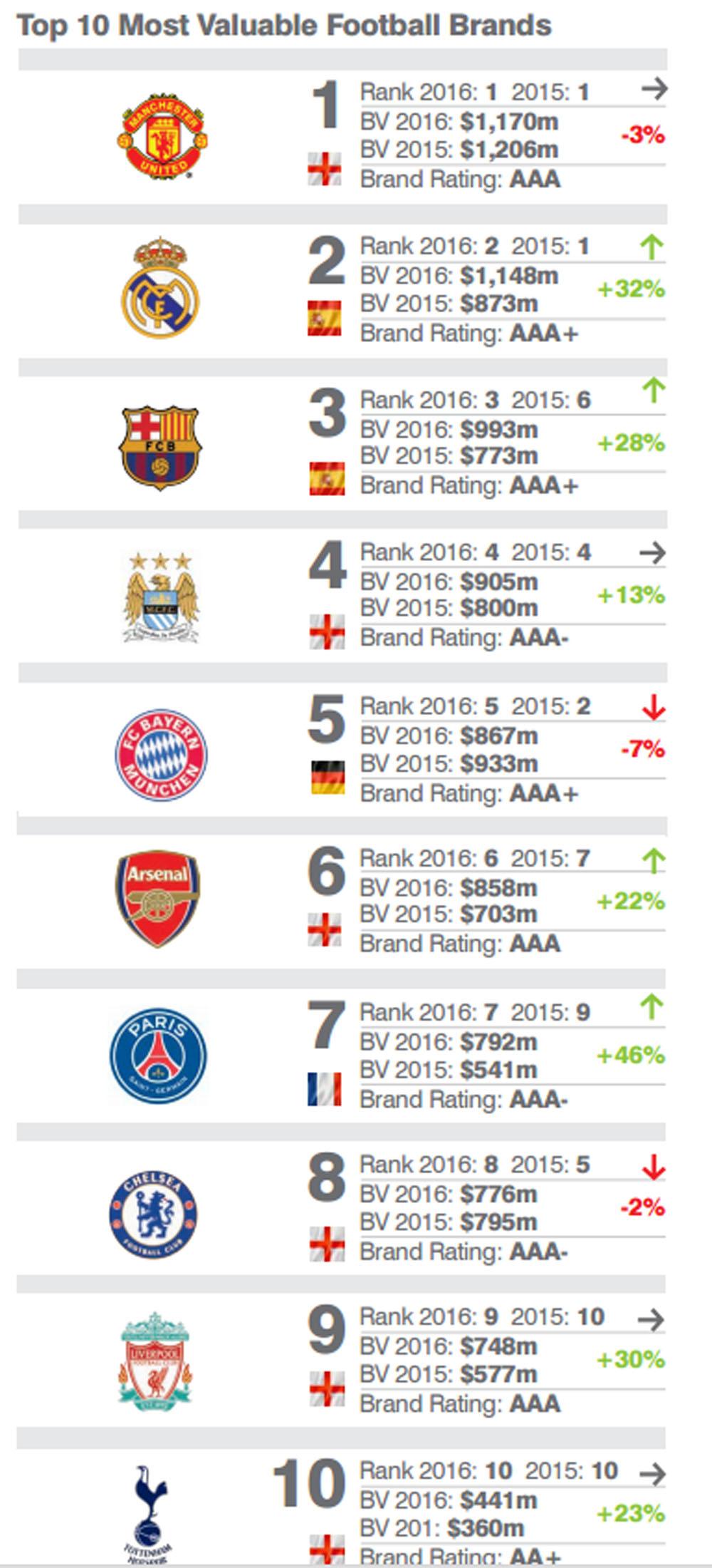 futbol ranking