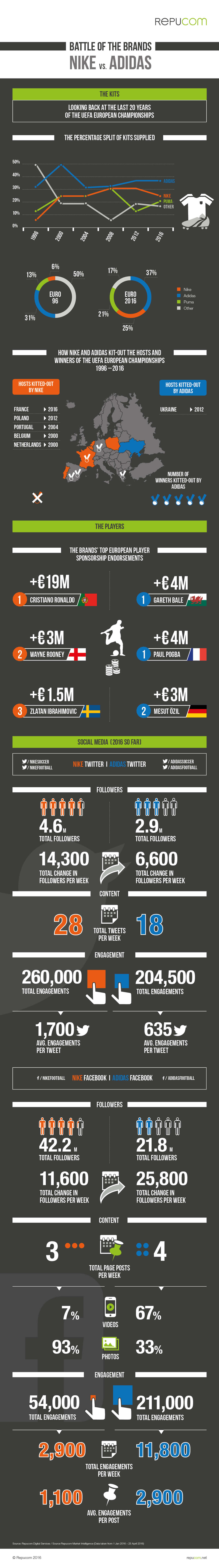 nike-vs-adidas-battle-of-the-brands-infographic-2016
