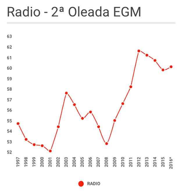 Evolución de la penetración del medio radio entre 1997 y 2016 - 2ª Oleada EGM