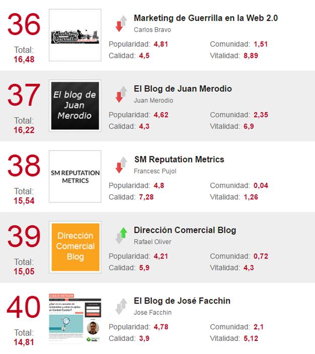 TopBlogsMKT-36-40