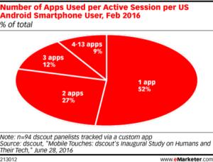 Los usuarios de Android no pueden apartar las manos de sus smartphones