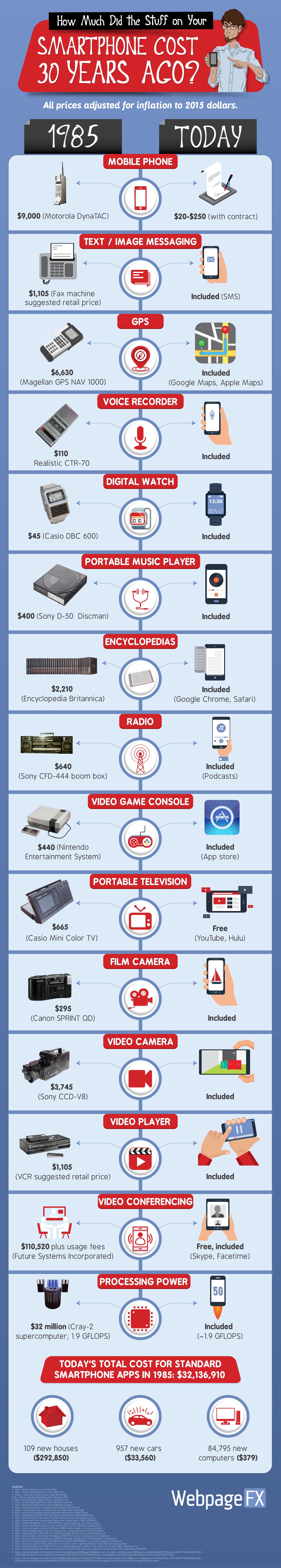 smartphone infografia