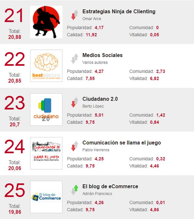 TopBlogsMKT-21-25