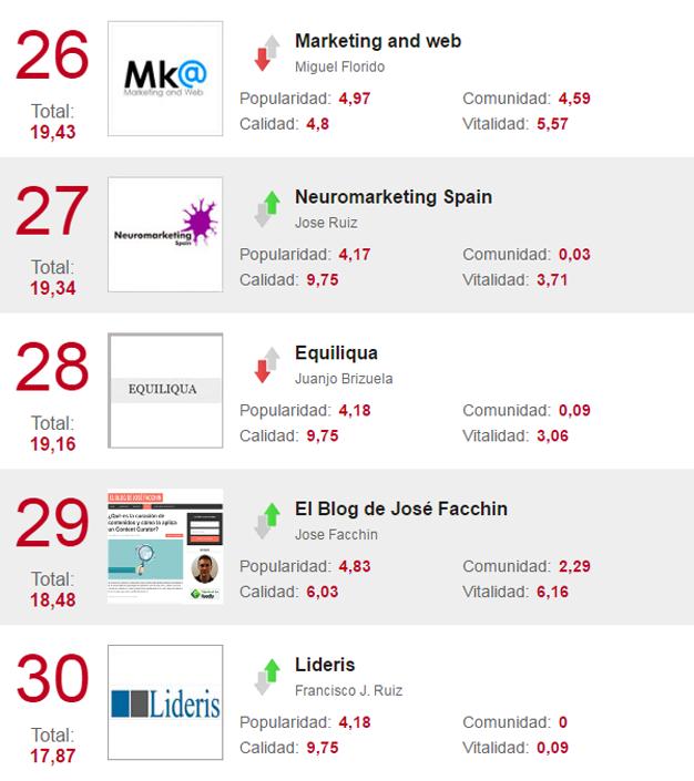 TopBlogsMKT-26-30