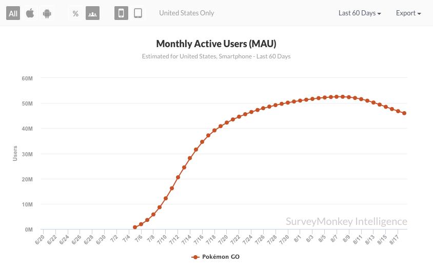 pokemongo_monthlyactiveusers