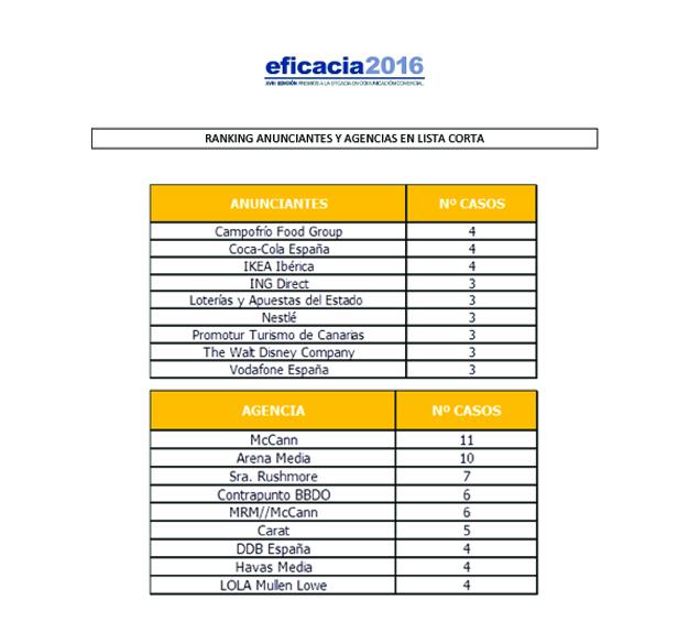 ranking efi finalistas