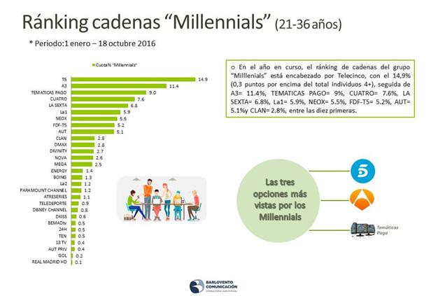 cadenas-millennials2