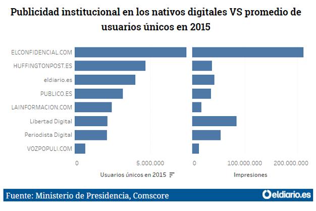 grafico-diarios-online2
