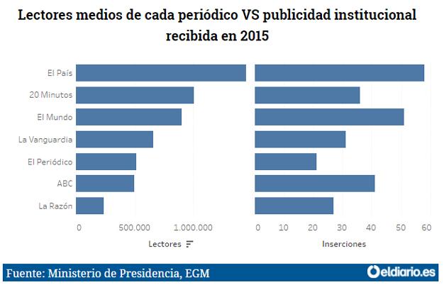 grafico-diarios-publicidad2