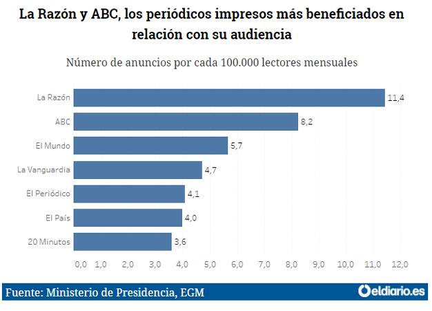grafico-diarios2