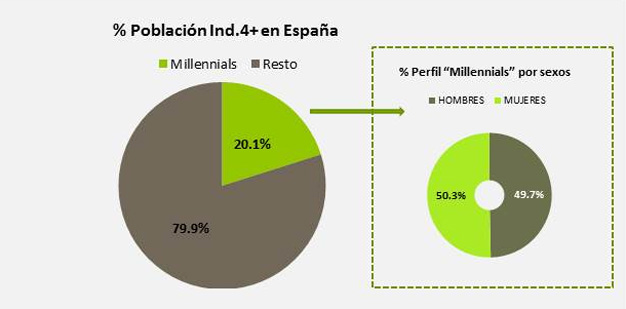 millennials-tv1