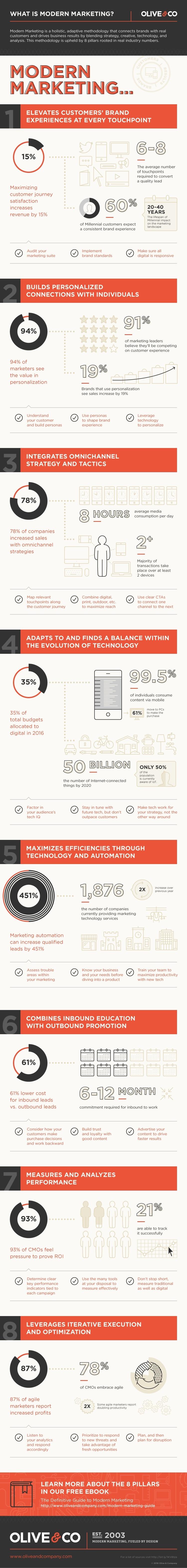 modern-marketing-infographic