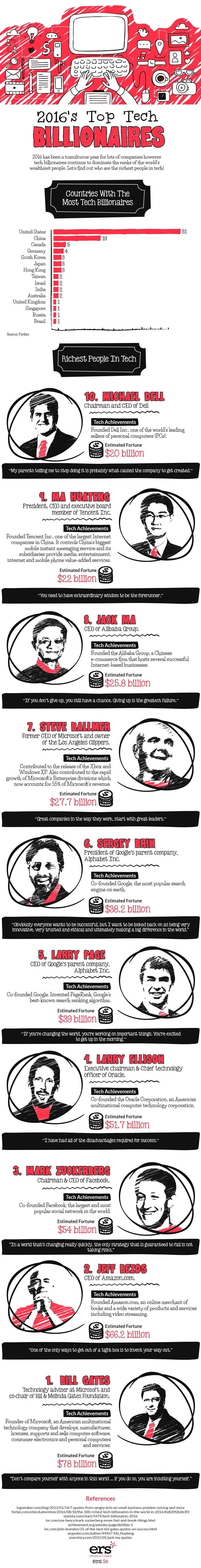 top-tech-billionaires