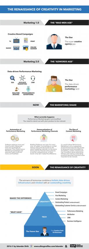 El pasado, presente y (esplendoroso) futuro de la creatividad en el marketing