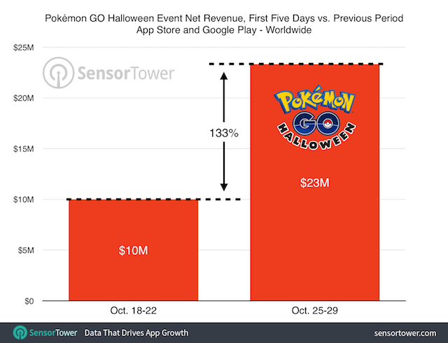 pokemon-go-halloween-revenue