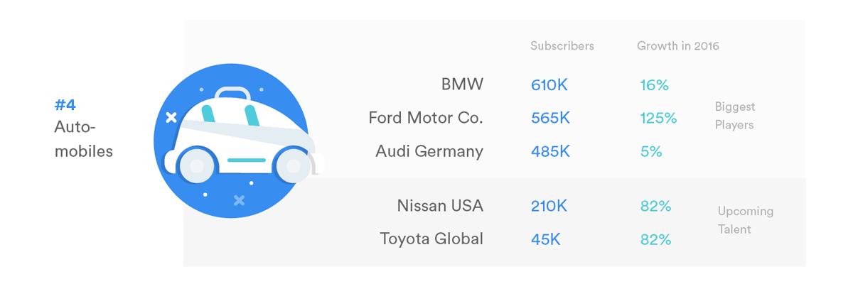 4-automobiles-ranking
