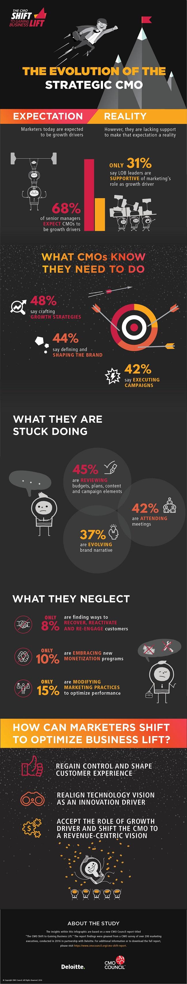 cmo_shift_infographic-1