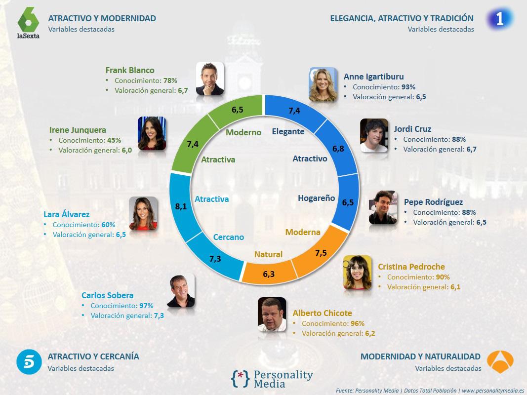 personality-media-campanadas-2016-variables-destacadas-presentadores-principales-cadenas-de-television