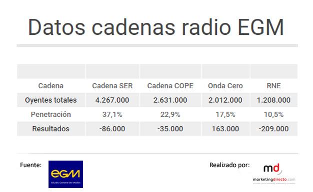 grafico-cadenas-radio