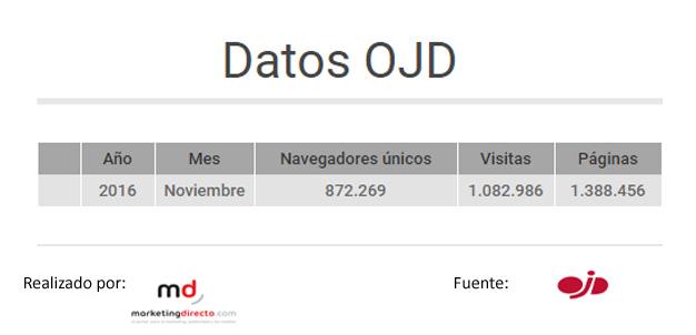 grafico-datos-ojd