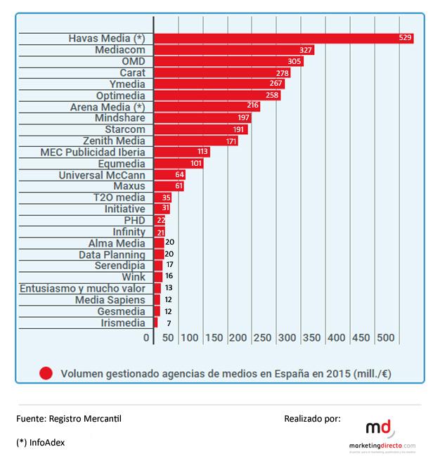 grafico-volumen-negocio-agencias