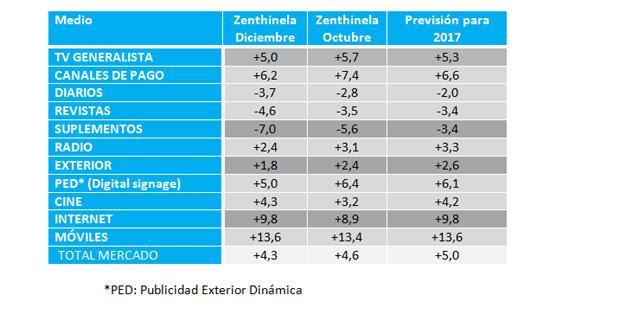 previsiones-inversion2